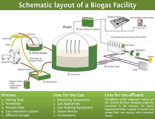Botala energy solutions diagram